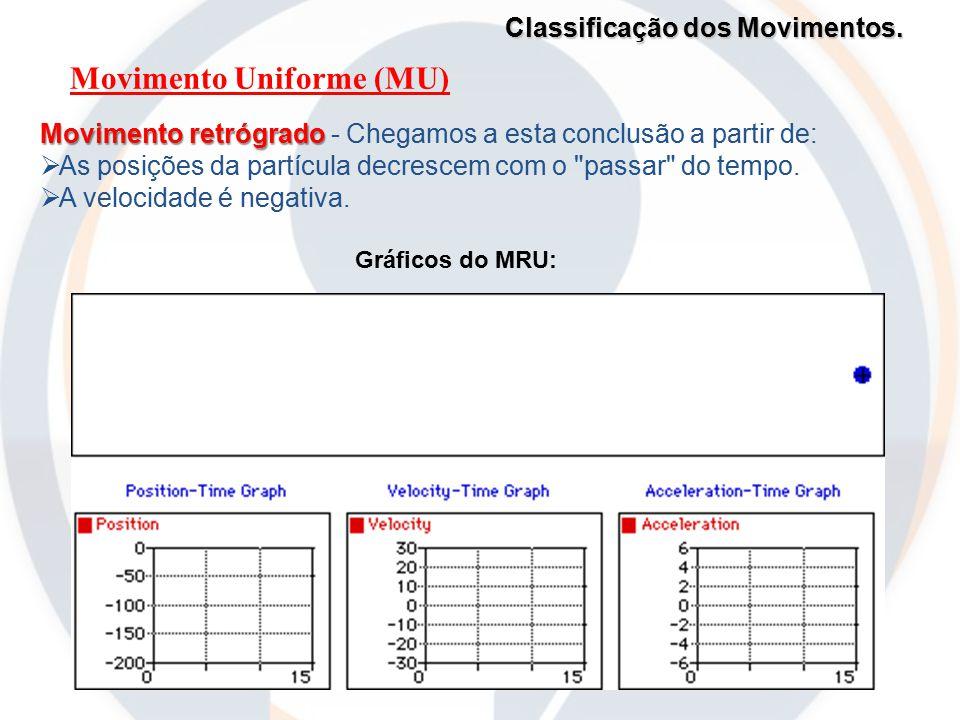 Classificação dos Movimentos. Movimento Uniforme (MU) Gráficos do MRU: Movimento retrógrado Movimento retrógrado - Chegamos a esta conclusão a partir
