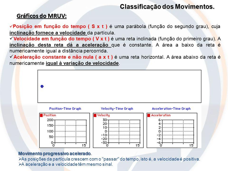 Classificação dos Movimentos. Gráficos do MRUV: Movimento progressivo acelerado Movimento progressivo acelerado.  As posições da partícula crescem co