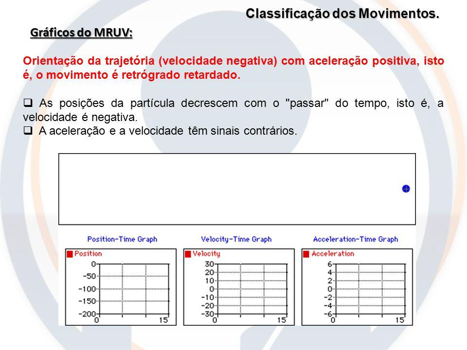 Classificação dos Movimentos. Gráficos do MRUV: Orientação da trajetória (velocidade negativa) com aceleração positiva, isto é, o movimento é retrógra