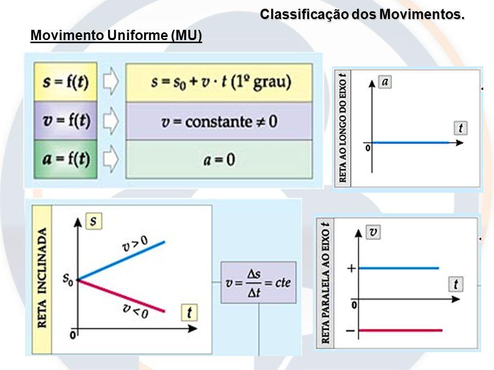 Classificação dos Movimentos. Movimento Uniforme (MU)