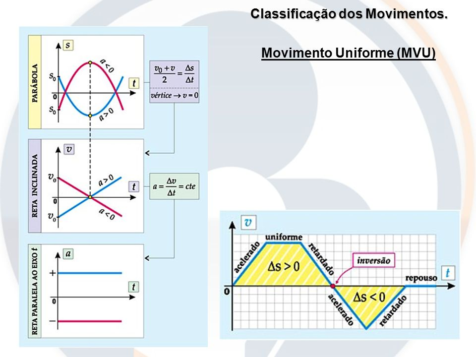 Classificação dos Movimentos. Movimento Uniforme (MVU)