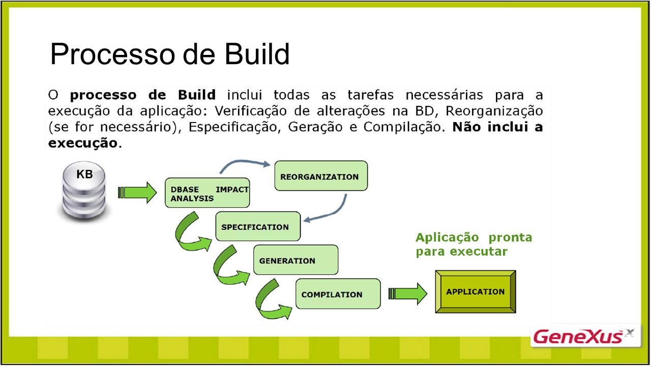 Processo de Build