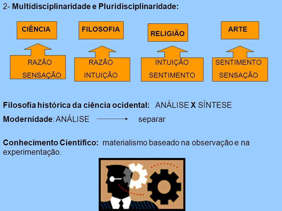 2- Multidisciplinaridade e Pluridisciplinaridade: CIÊNCIAFILOSOFIA RELIGIÃO ARTE RAZÃO SENSAÇÃO RAZÃO INTUIÇÃO SENTIMENTO SENSAÇÃO Filosofia histórica da ciência ocidental: ANÁLISE X SÍNTESE Modernidade: ANÁLISE separar Conhecimento Científico: materialismo baseado na observação e na experimentação.
