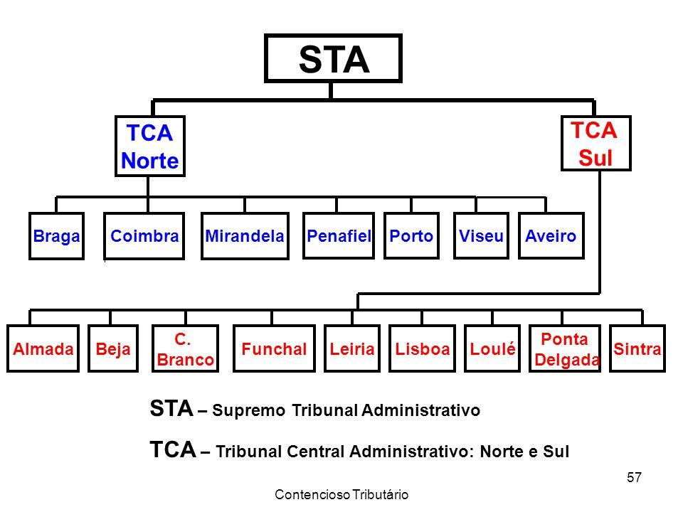 Contencioso Tributário 57 STA TCA Norte TCA Sul BragaCoimbraMirandela PenafielPortoViseu FunchalLeiriaLisboaLoulé Ponta Delgada AlmadaBeja C. Branco S