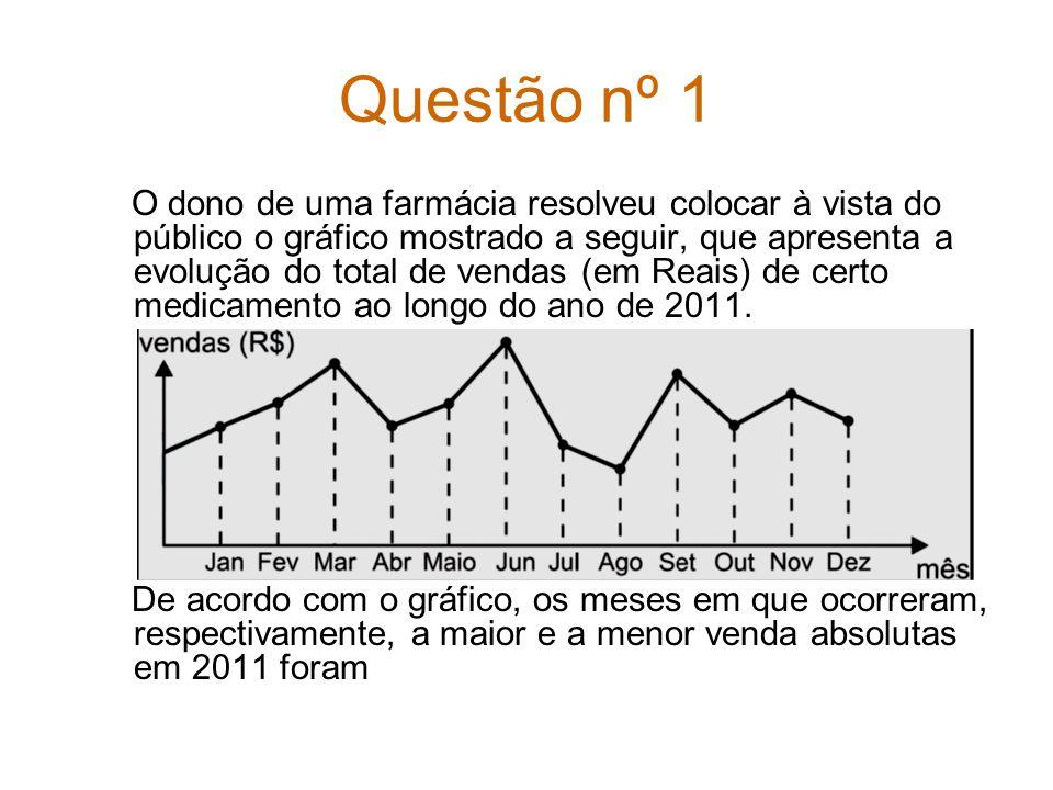 Questão nº 1 O dono de uma farmácia resolveu colocar à vista do público o gráfico mostrado a seguir, que apresenta a evolução do total de vendas (em Reais) de certo medicamento ao longo do ano de 2011.