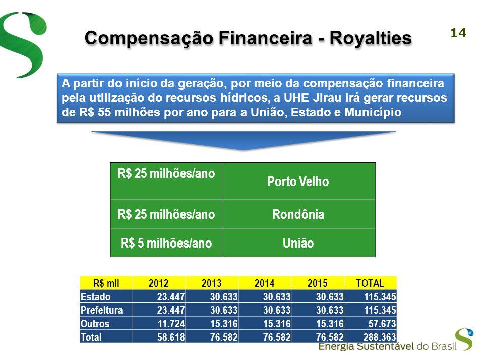 14 Compensação Financeira - Royalties R$ 25 milhões/ano Porto Velho R$ 25 milhões/anoRondônia R$ 5 milhões/anoUnião A partir do início da geração, por meio da compensação financeira pela utilização do recursos hídricos, a UHE Jirau irá gerar recursos de R$ 55 milhões por ano para a União, Estado e Município R$ mil2012201320142015TOTAL Estado23.44730.633 115.345 Prefeitura23.44730.633 115.345 Outros11.72415.316 57.673 Total58.61876.582 288.363