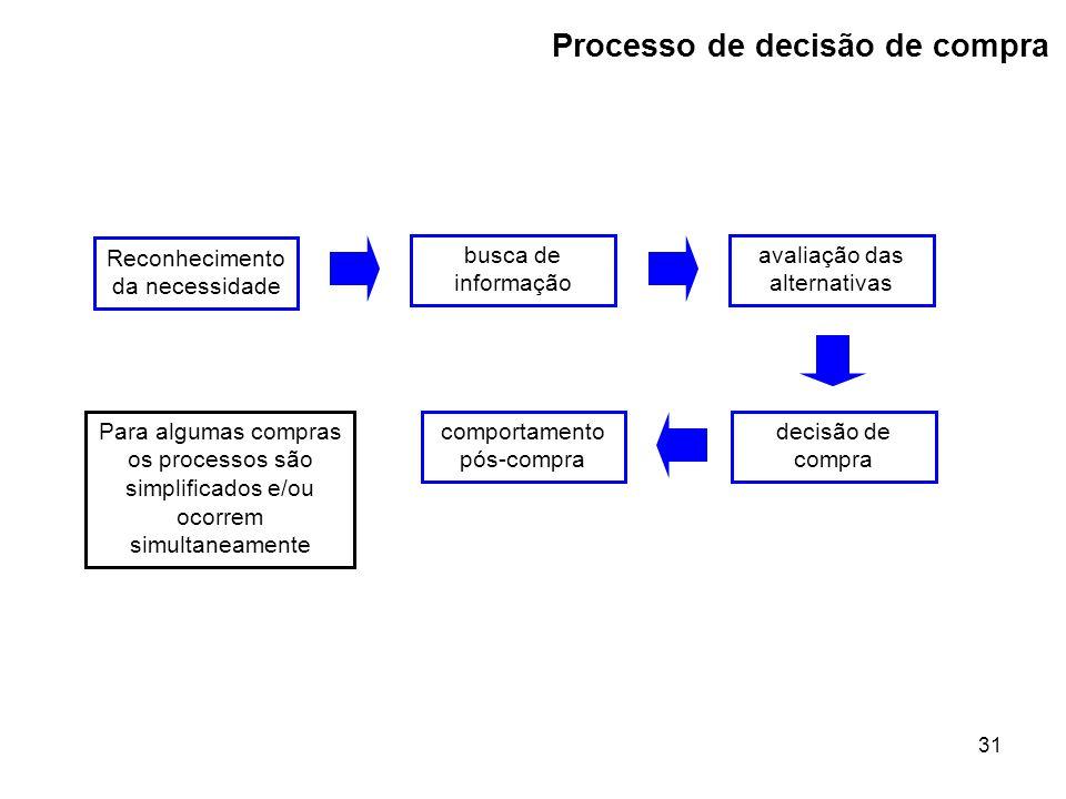 31 Processo de decisão de compra Reconhecimento da necessidade busca de informação avaliação das alternativas decisão de compra comportamento pós-compra Para algumas compras os processos são simplificados e/ou ocorrem simultaneamente