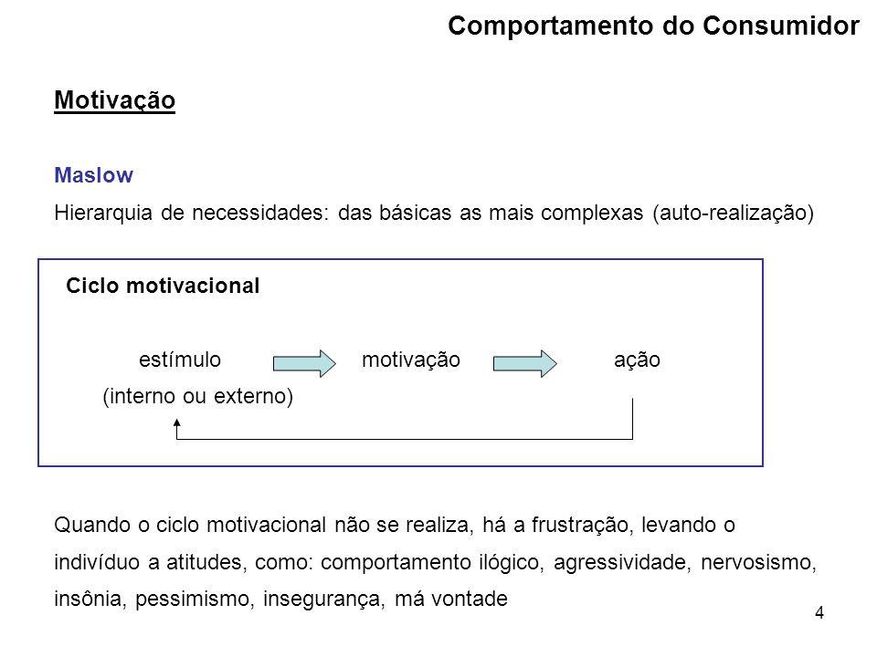 35 Processo de decisão de compra Avaliação de alternativas Produto = conjunto de atributos Cada um dá diferentes graus de importância a cada atributo O consumidor cria uma relação entre atributo x conceito.