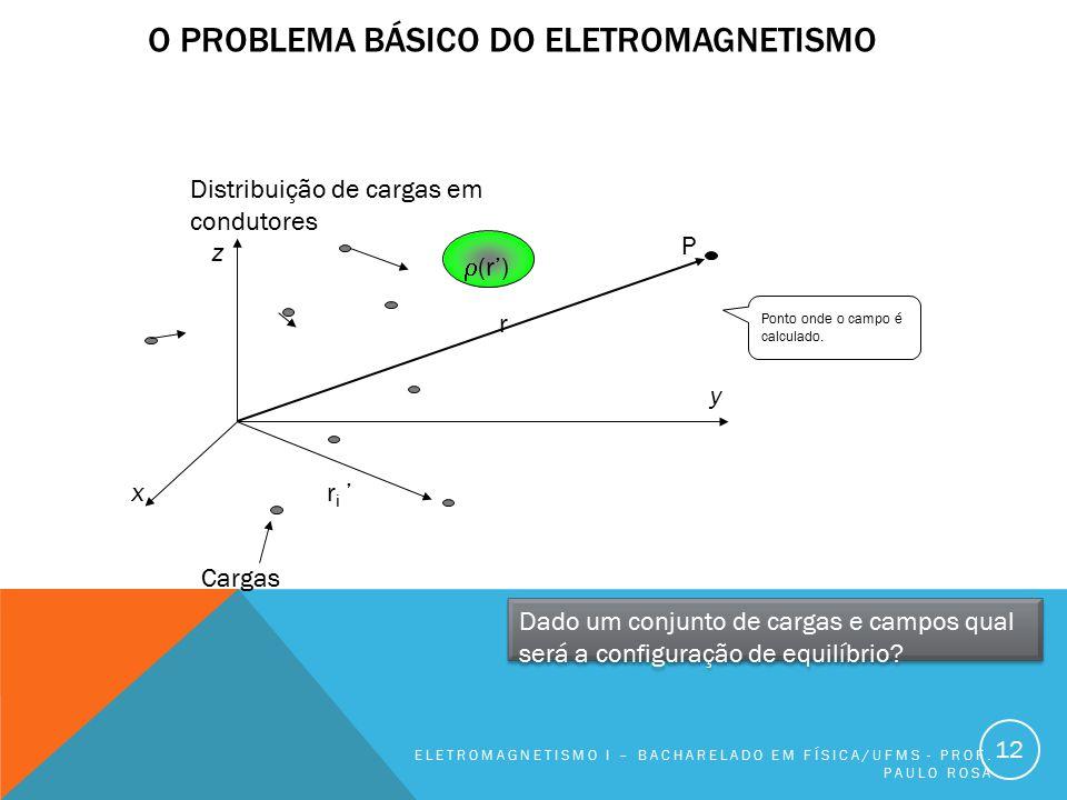O PROBLEMA BÁSICO DO ELETROMAGNETISMO ELETROMAGNETISMO I – BACHARELADO EM FÍSICA/UFMS - PROF. PAULO ROSA 12 x Cargas Distribuição de cargas em conduto