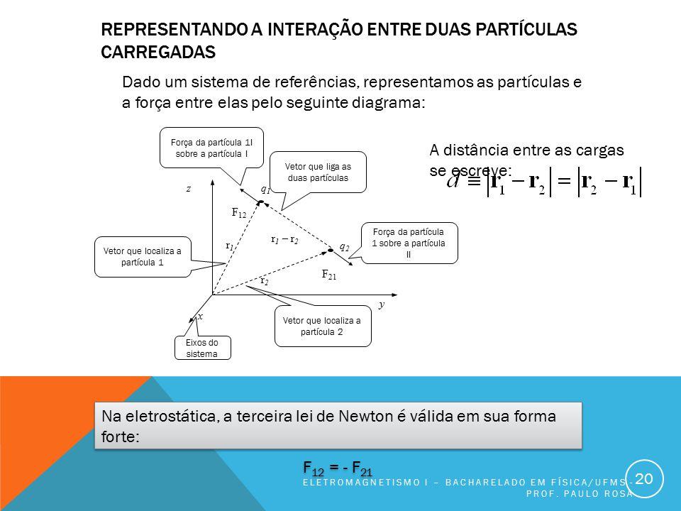 REPRESENTANDO A INTERAÇÃO ENTRE DUAS PARTÍCULAS CARREGADAS ELETROMAGNETISMO I – BACHARELADO EM FÍSICA/UFMS - PROF. PAULO ROSA 20 F 12 q1q1 F 21 q2q2 r