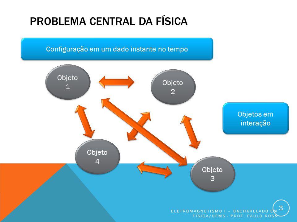 PROBLEMA CENTRAL DA FÍSICA ELETROMAGNETISMO I – BACHARELADO EM FÍSICA/UFMS - PROF. PAULO ROSA 3 Objeto 1 Objeto 3 Objeto 4 Objeto 2 Objetos em interaç