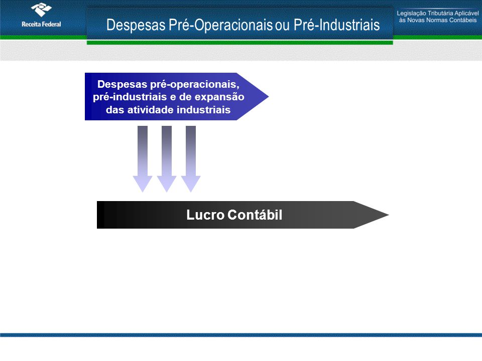 Despesas Pré-Operacionais ou Pré-Industriais Despesas pré-operacionais, pré-industriais e de expansão das atividade industriais Lucro Contábil Lucro Real Adição +++ Lalur (controle na Parte B)
