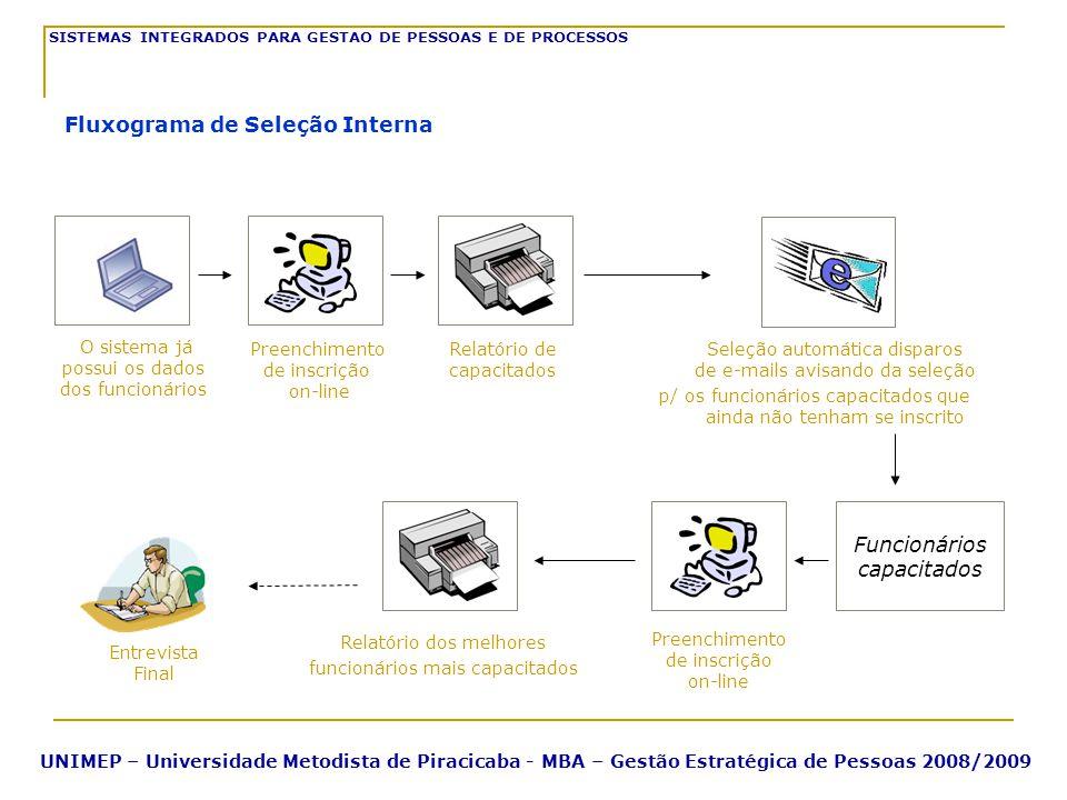 O sistema já possui os dados dos funcionários Relatório de capacitados Seleção automática disparos de e-mails avisando da seleção p/ os funcionários c