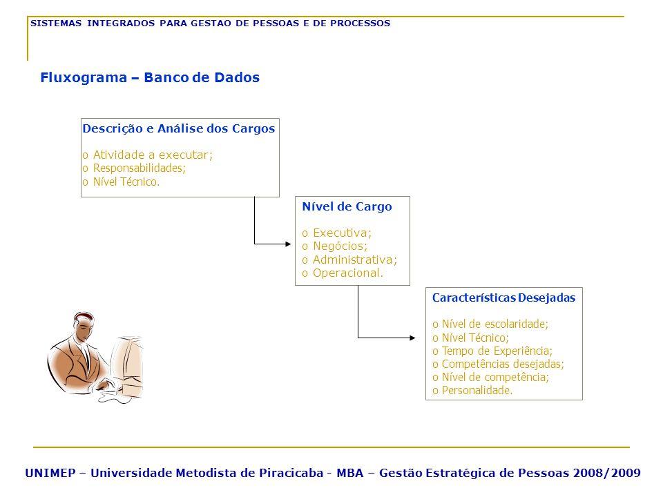 SISTEMAS INTEGRADOS PARA GESTAO DE PESSOAS E DE PROCESSOS UNIMEP – Universidade Metodista de Piracicaba - MBA – Gestão Estratégica de Pessoas 2008/200