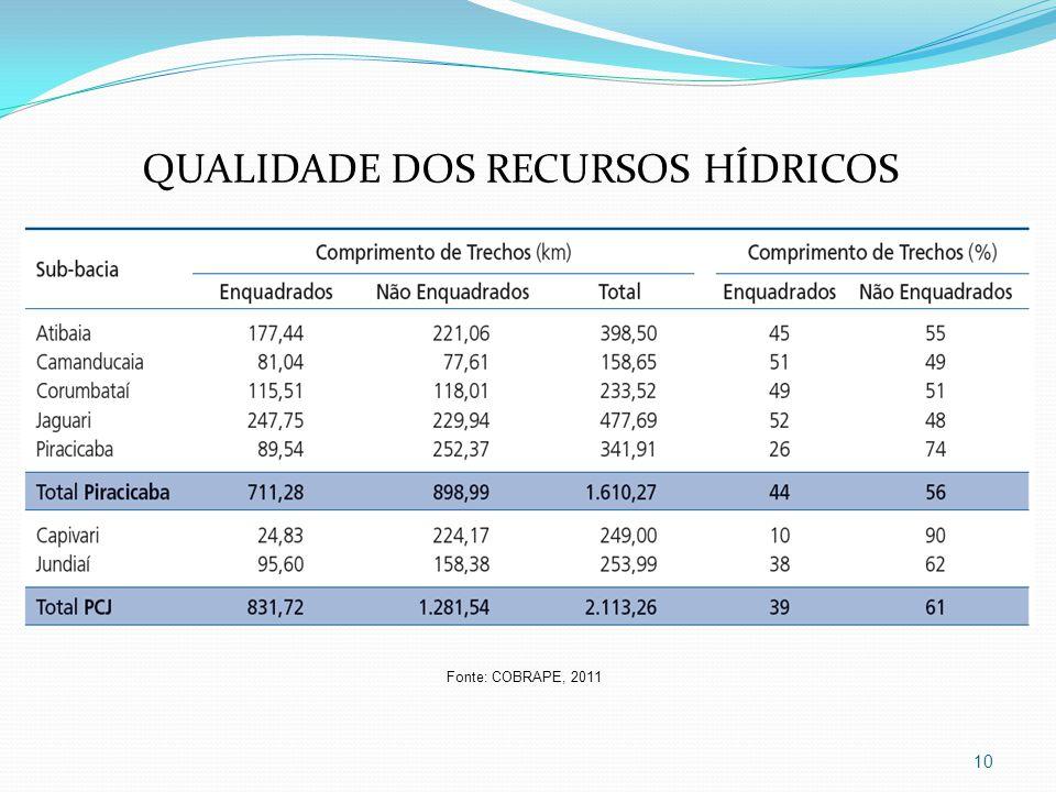 10 QUALIDADE DOS RECURSOS HÍDRICOS Fonte: COBRAPE, 2011