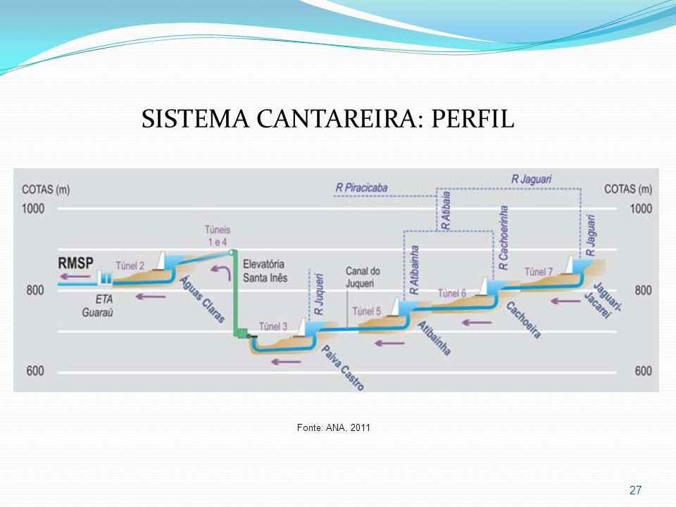 27 SISTEMA CANTAREIRA: PERFIL Fonte: ANA, 2011