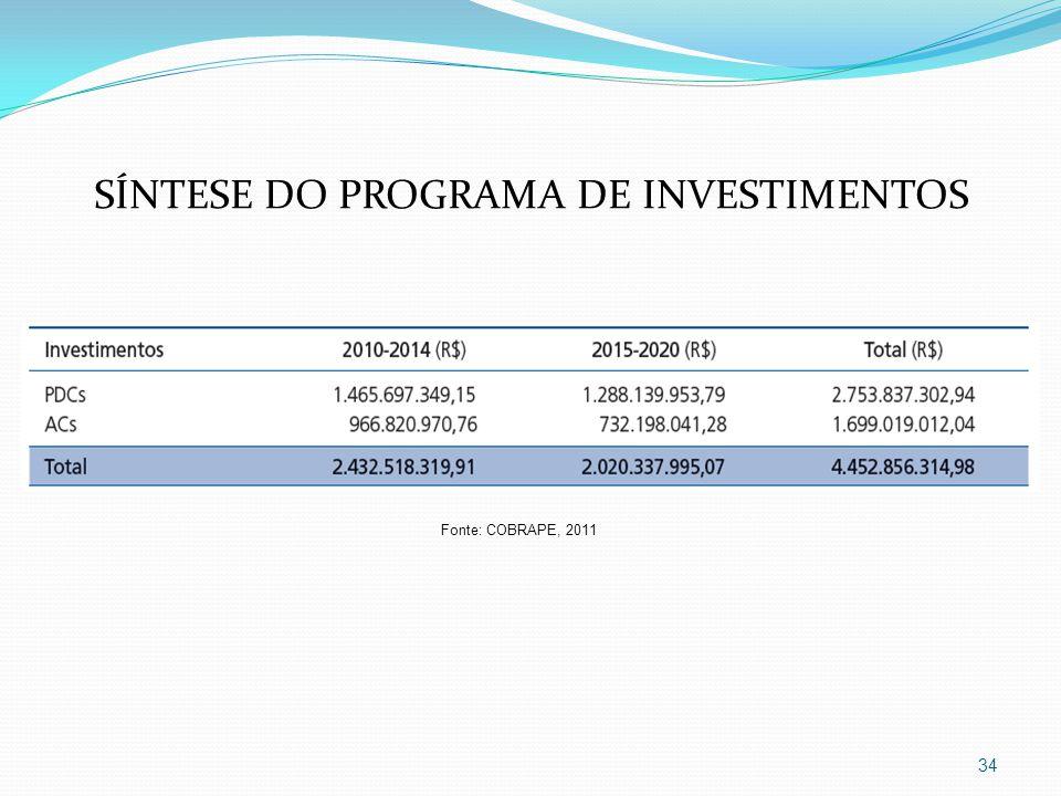 34 SÍNTESE DO PROGRAMA DE INVESTIMENTOS Fonte: COBRAPE, 2011