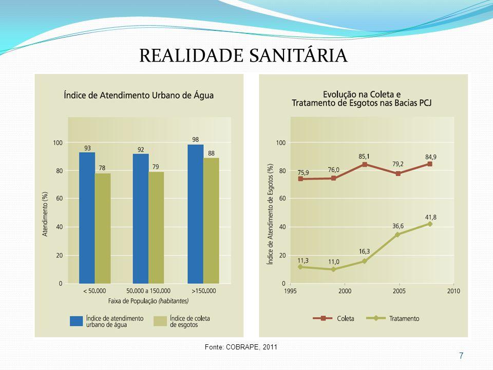 7 REALIDADE SANITÁRIA Fonte: COBRAPE, 2011