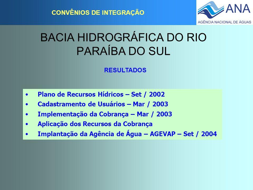 BACIA HIDROGRÁFICA DO RIO PARAÍBA DO SUL CONVÊNIOS DE INTEGRAÇÃO RESULTADOS Plano de Recursos Hídricos – Set / 2002 Cadastramento de Usuários – Mar /