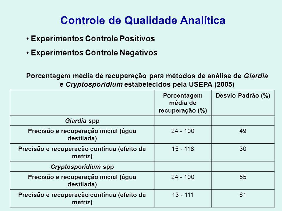 Controle de Qualidade Analítica Experimentos Controle Positivos Experimentos Controle Negativos Porcentagem média de recuperação para métodos de análise de Giardia e Cryptosporidium estabelecidos pela USEPA (2005) Porcentagem média de recuperação (%) Desvio Padrão (%) Giardia spp Precisão e recuperação inicial (água destilada) 24 - 10049 Precisão e recuperação contínua (efeito da matriz) 15 - 11830 Cryptosporidium spp Precisão e recuperação inicial (água destilada) 24 - 10055 Precisão e recuperação contínua (efeito da matriz) 13 - 11161