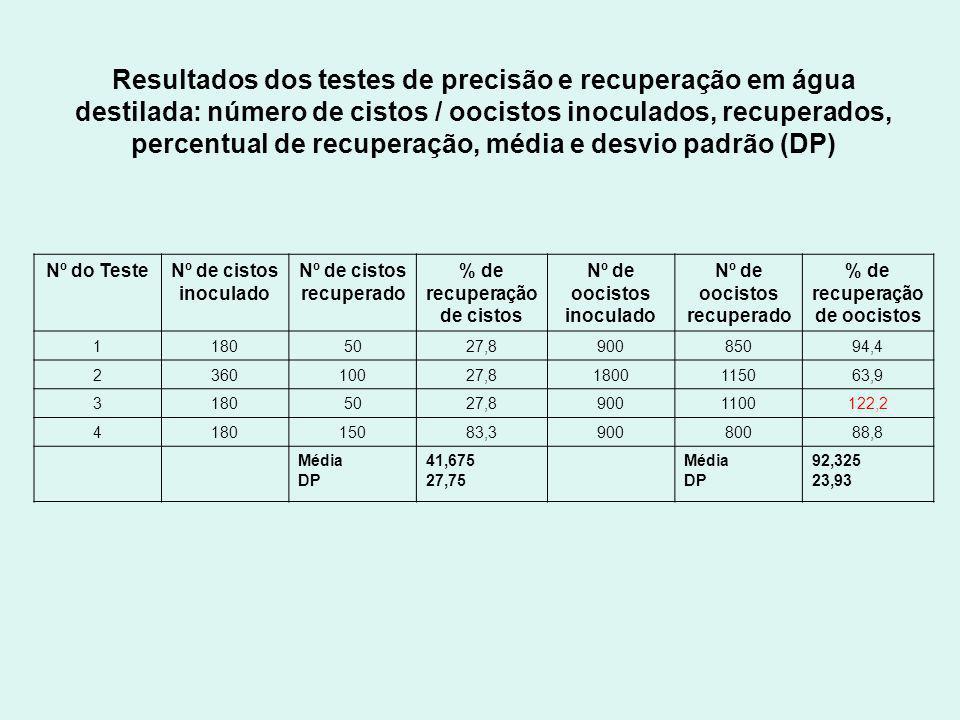 Resultados dos testes de precisão e recuperação em água destilada: número de cistos / oocistos inoculados, recuperados, percentual de recuperação, média e desvio padrão (DP) Nº do TesteNº de cistos inoculado Nº de cistos recuperado % de recuperação de cistos Nº de oocistos inoculado Nº de oocistos recuperado % de recuperação de oocistos 11805027,890085094,4 236010027,81800115063,9 31805027,89001100122,2 418015083,390080088,8 Média DP 41,675 27,75 Média DP 92,325 23,93