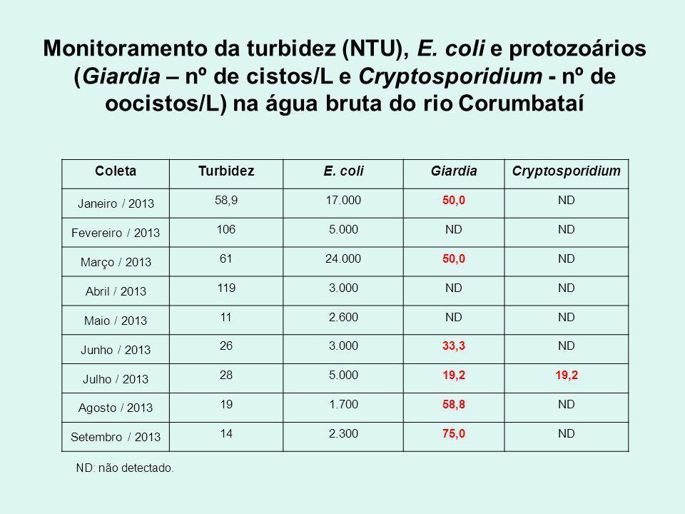 Monitoramento da turbidez (NTU), E.