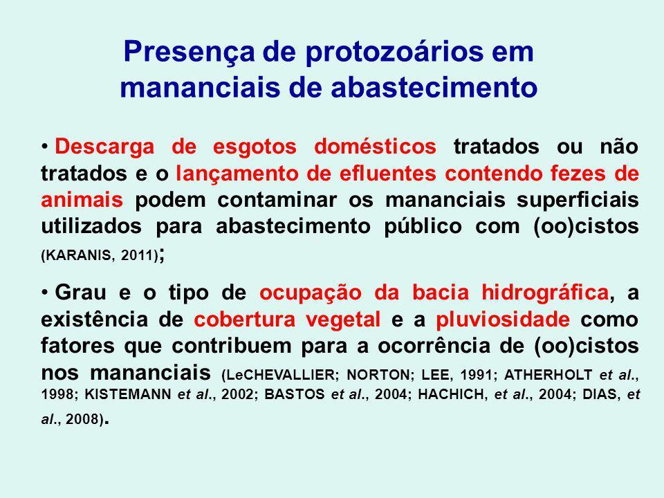 Presença de protozoários em mananciais da região de Piracicaba Cantusio Neto (2004): Rio Atibaia – Giardia (0 a 94,5 cistos/L); ausência de Cryptosporidium.