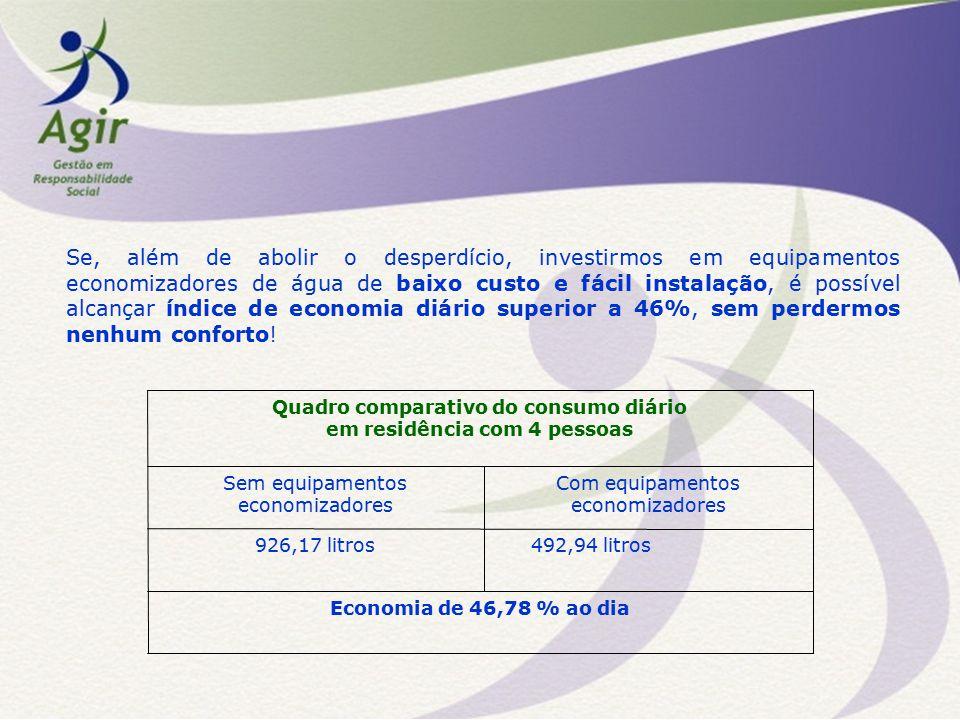 Economia de 46,78 % ao dia 492,94 litros926,17 litros Com equipamentos economizadores Sem equipamentos economizadores Quadro comparativo do consumo di