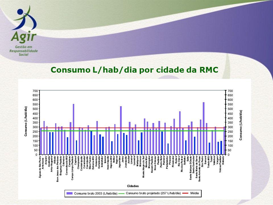 Consumo L/hab/dia por cidade da RMC