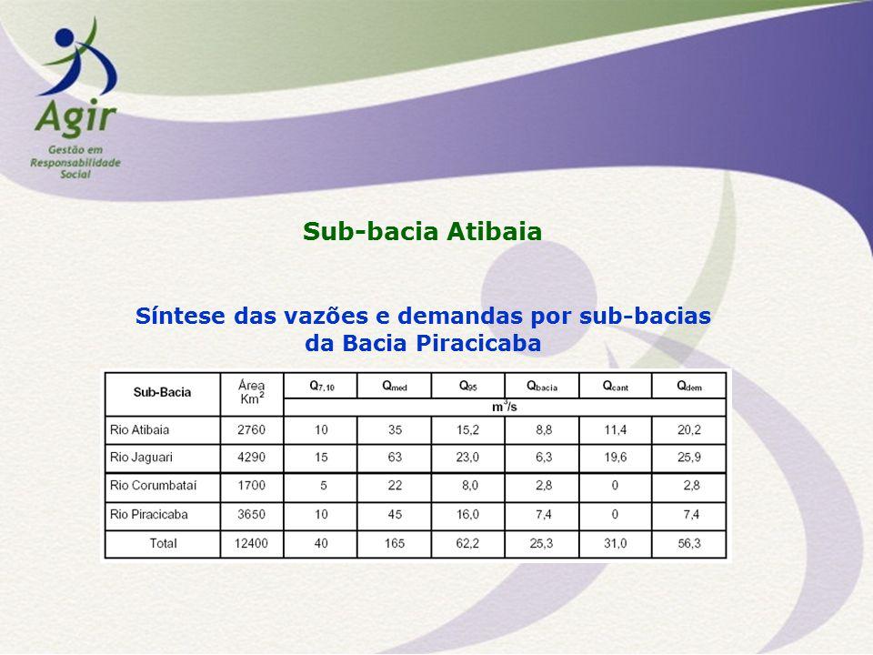Sub-bacia Atibaia Síntese das vazões e demandas por sub-bacias da Bacia Piracicaba