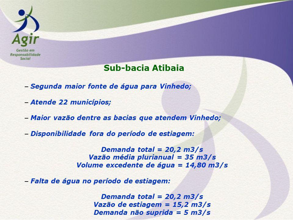 Sub-bacia Atibaia – Segunda maior fonte de água para Vinhedo; – Atende 22 municípios; – Maior vazão dentre as bacias que atendem Vinhedo; – Disponibil
