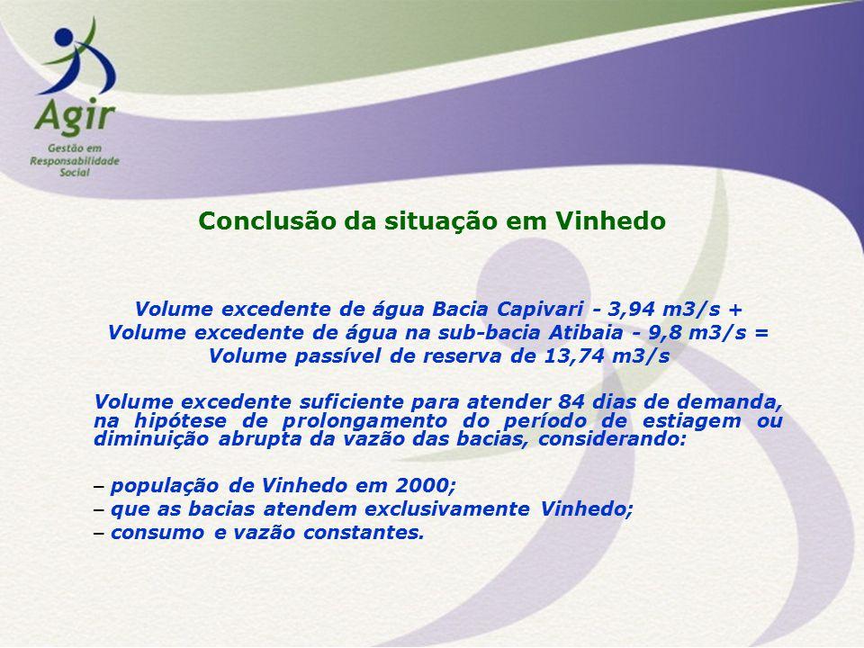 Conclusão da situação em Vinhedo Volume excedente de água Bacia Capivari - 3,94 m3/s + Volume excedente de água na sub-bacia Atibaia - 9,8 m3/s = Volu