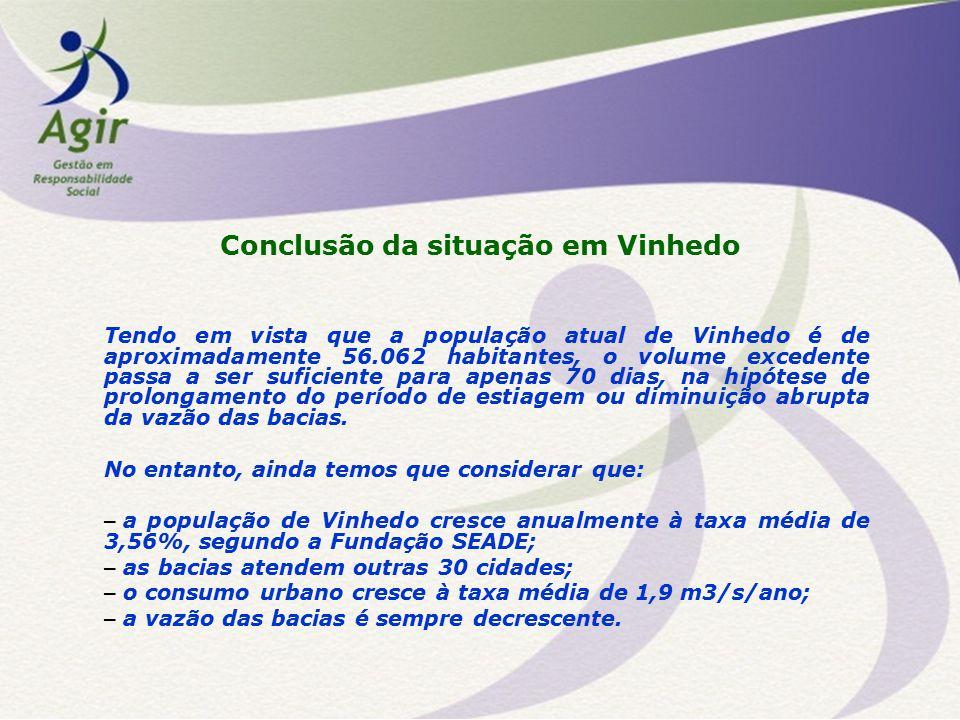Conclusão da situação em Vinhedo Tendo em vista que a população atual de Vinhedo é de aproximadamente 56.062 habitantes, o volume excedente passa a se