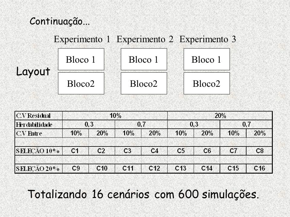 Foram quantificados a coincidência entre genótipos selecionados: experimentos vs reais e entre experimentos.
