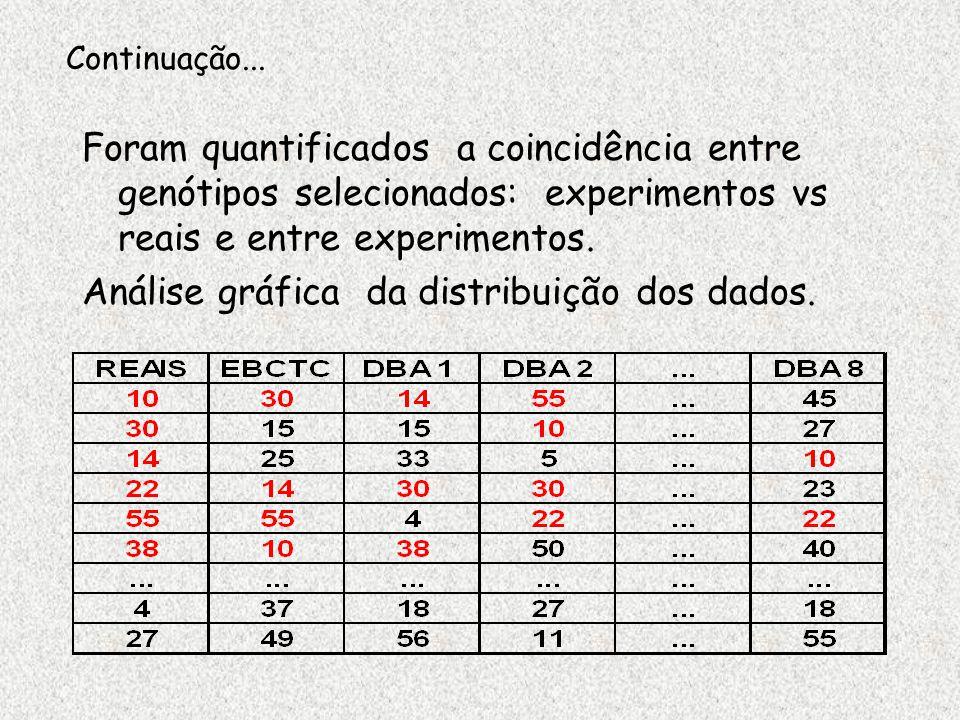 Resultados n Mesmo padrão para as duas intensidade; n O EBCTC superou o DBA em todos cenários n Melhor comparação Intensidade de seleção 10%20% % média de coincidência 0 20 40 60 80 100 Real x EBCTC Real x DBA EBCTC x DBA DBA / EBCTC