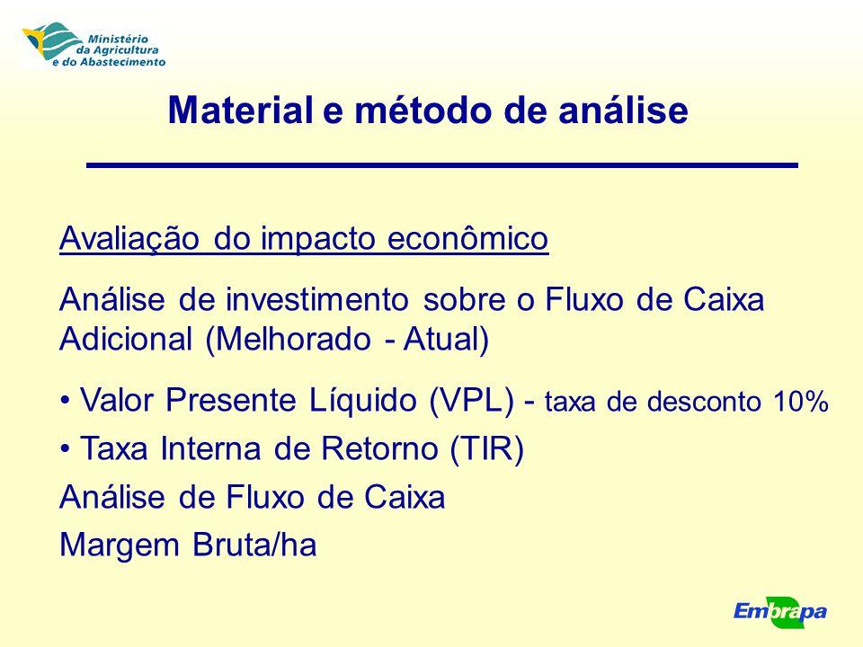 Material e método de análise Avaliação do impacto econômico Análise de investimento sobre o Fluxo de Caixa Adicional (Melhorado - Atual) Valor Present