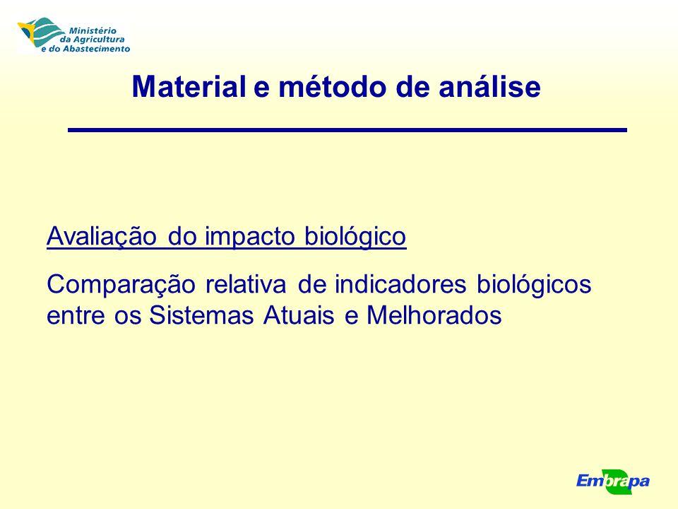 Material e método de análise Avaliação do impacto biológico Comparação relativa de indicadores biológicos entre os Sistemas Atuais e Melhorados