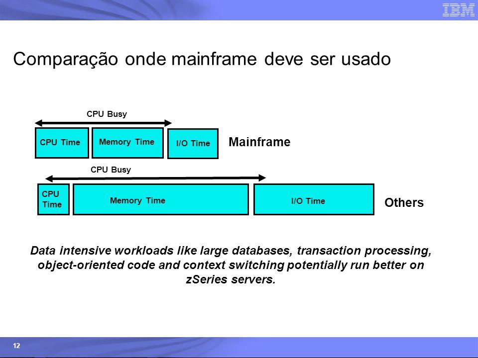 © 2006 IBM Corporation IBM Systems & Technology Group 12 Comparação onde mainframe deve ser usado There's more to performance than just processing pow