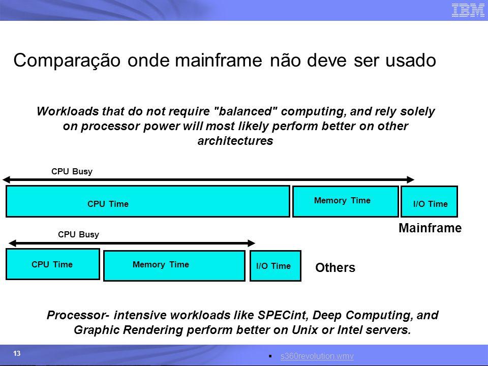© 2006 IBM Corporation IBM Systems & Technology Group 13 Comparação onde mainframe não deve ser usado There's more to performance than just processing