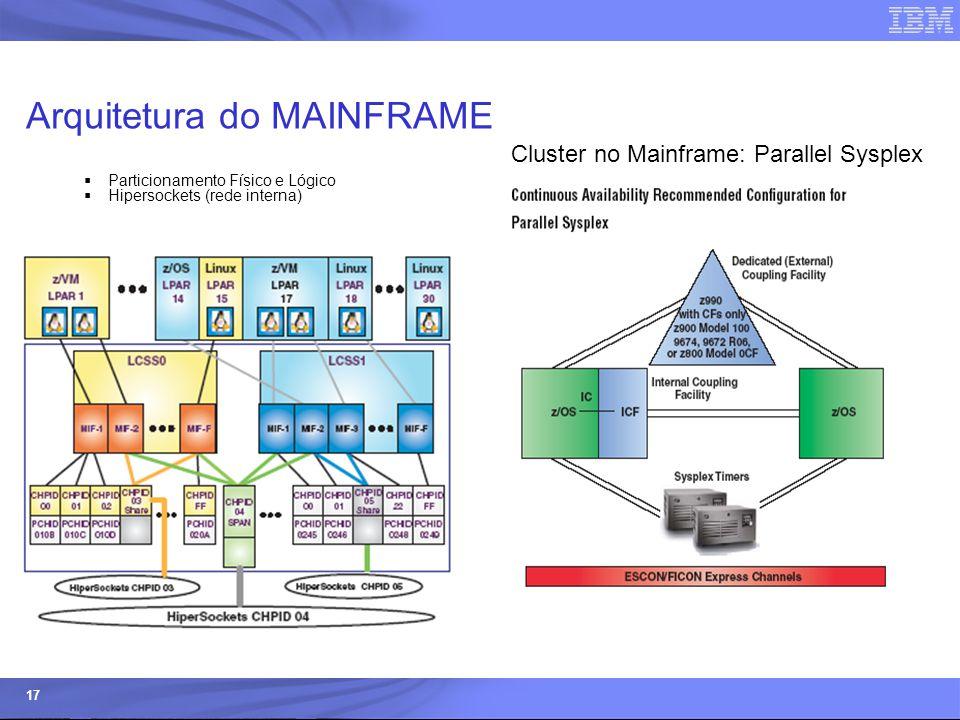 © 2006 IBM Corporation IBM Systems & Technology Group 17 Arquitetura do MAINFRAME  Particionamento Físico e Lógico  Hipersockets (rede interna) Clus