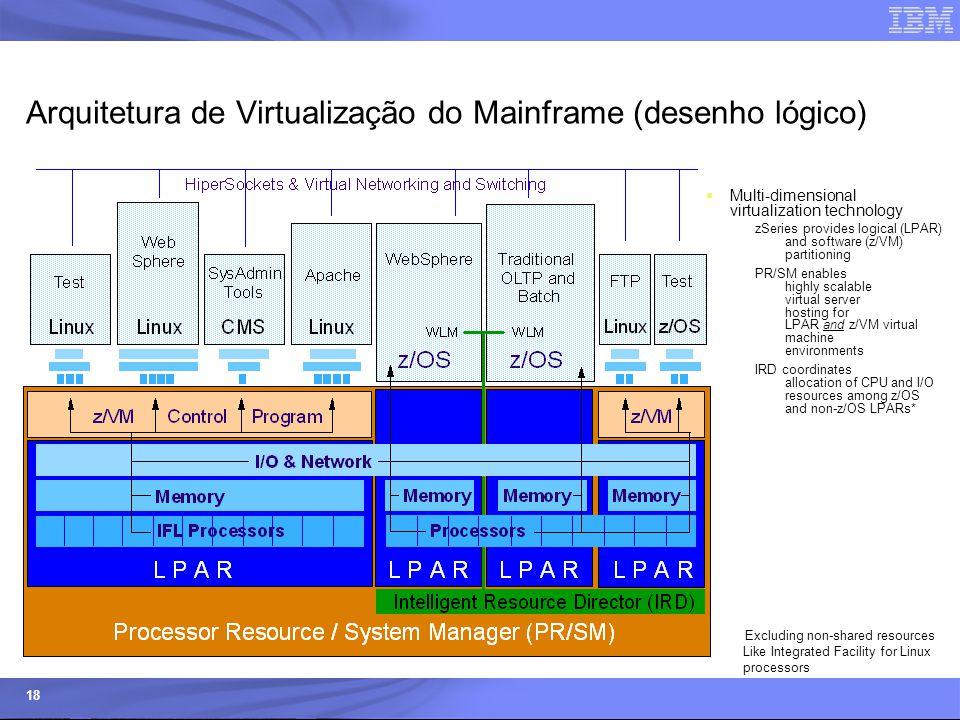 © 2006 IBM Corporation IBM Systems & Technology Group 18 Arquitetura de Virtualização do Mainframe (desenho lógico)  Multi-dimensional virtualization