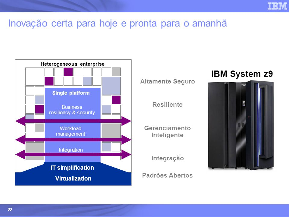 IBM Systems & Technology Group © 2005 IBM Corporation IBM Confidential 22 Altamente Seguro Inovação certa para hoje e pronta para o amanhã IBM System