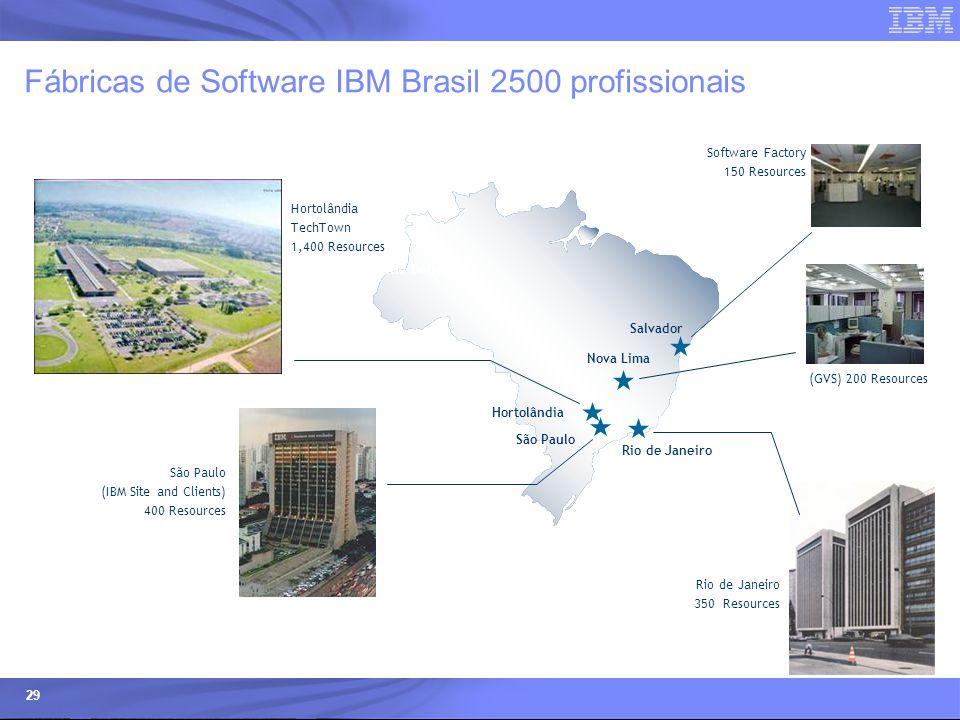 © 2006 IBM Corporation IBM Systems & Technology Group 29 Fábricas de Software IBM Brasil 2500 profissionais Nova Lima Hortolândia São Paulo Rio de Jan