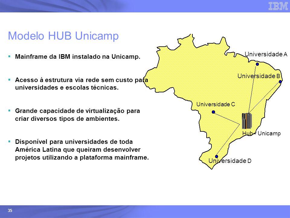 Ecossistemas (Universidades e ISVs) - © 2005 IBM Corporation 35 Modelo HUB Unicamp  Mainframe da IBM instalado na Unicamp.  Acesso à estrutura via r