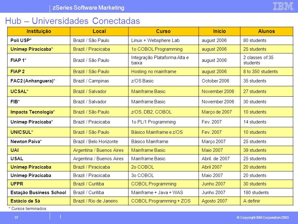 zSeries Software Marketing © Copyright IBM Corporation 2003 | 37 Hub – Universidades Conectadas * Cursos terminados InstituiçãoLocalCursoInícioAlunos