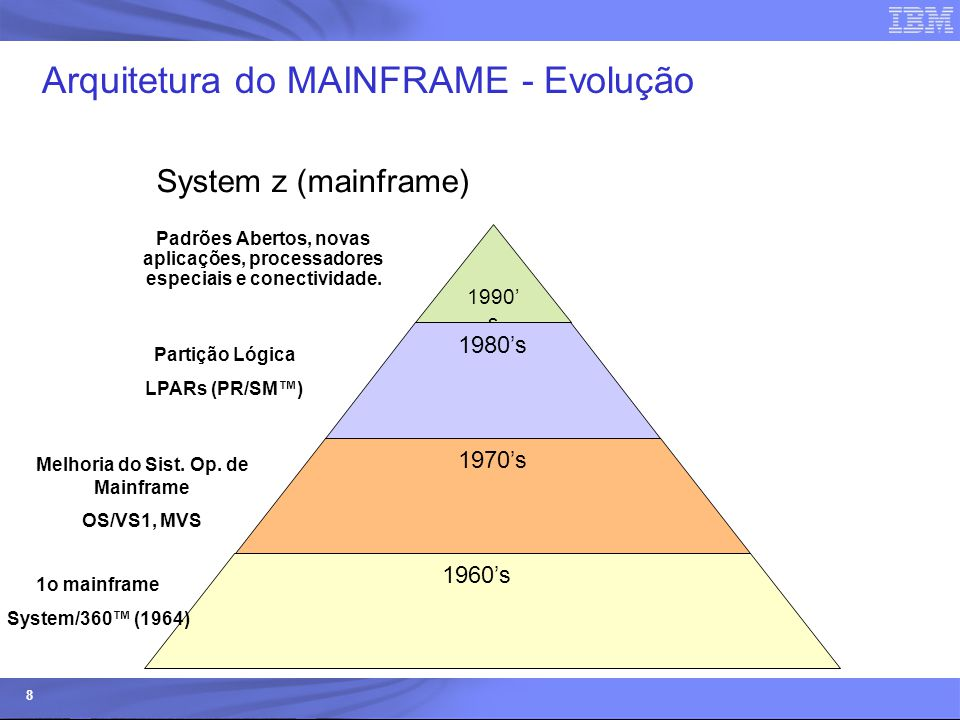 System z - Mainframe 10 últimos anos System z9 © 2006 IBM Corporation IBM System z9 Business Class April 27, 2006 IBM System z9 Enterprise Class July 26, 2005 IBM eServer zSeries 990 (2084) IBM eServer zSeries 890 (2086) IBM eServer zSeries 900 (2064) IBM eServer zSeries 800 (2066) 1998 1999 2000 2001 2002 2003 2004 2005 2006 IBM System/390 Parallel Enterprise Server – Generation 5 & 6