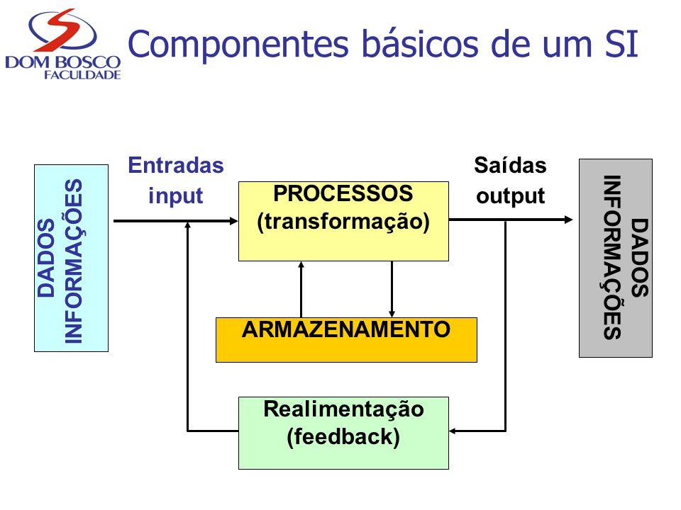 Componentes básicos de um SI PROCESSOS (transformação) Entradas input Saídas output Realimentação (feedback) DADOS INFORMAÇÕES DADOS INFORMAÇÕES ARMAZ