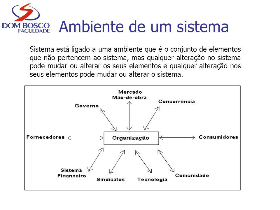 Ambiente de um sistema Sistema está ligado a uma ambiente que é o conjunto de elementos que não pertencem ao sistema, mas qualquer alteração no sistem