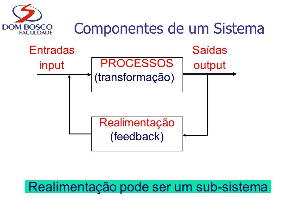 PROCESSOS (transformação) Entradas input Saídas output Realimentação (feedback) Realimentação pode ser um sub-sistema Componentes de um Sistema