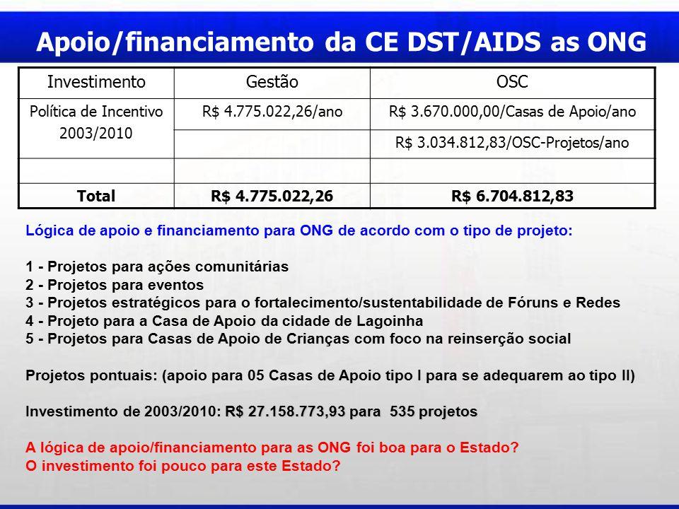 Apoio/financiamento da CE DST/AIDS as ONG Lógica de apoio e financiamento para ONG de acordo com o tipo de projeto: 1 - Projetos para ações comunitárias 2 - Projetos para eventos 3 - Projetos estratégicos para o fortalecimento/sustentabilidade de Fóruns e Redes 4 - Projeto para a Casa de Apoio da cidade de Lagoinha 5 - Projetos para Casas de Apoio de Crianças com foco na reinserção social Projetos pontuais: (apoio para 05 Casas de Apoio tipo I para se adequarem ao tipo II) R$ 27.158.773,93 para 535 projetos Investimento de 2003/2010: R$ 27.158.773,93 para 535 projetos A lógica de apoio/financiamento para as ONG foi boa para o Estado.